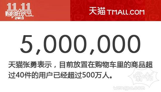 天猫张勇表示,目前放置在购物车里的商品超过 40 件的用户已经超过 500 万人。