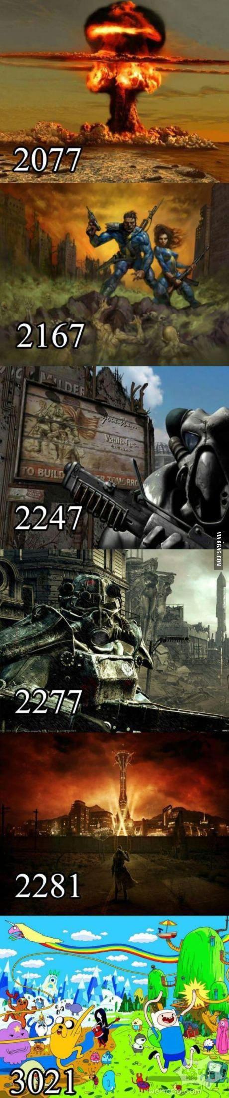 未来… 2077至3021