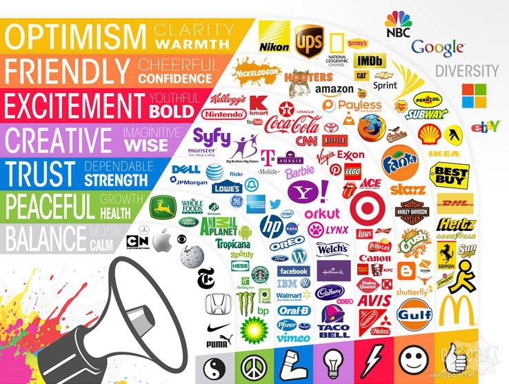 根据颜色排列的企业信息图表