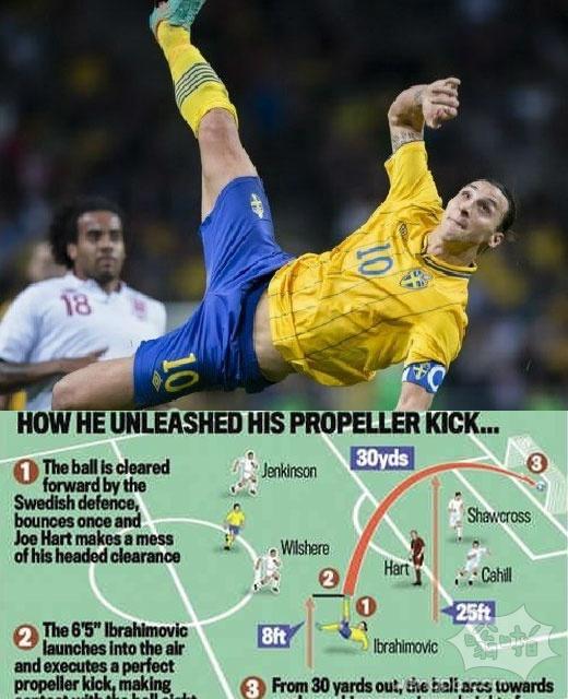 FIFA2013最佳进球候选:伊布禁区外天钩领衔