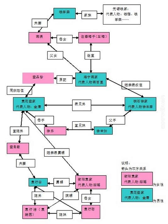 金庸徐志摩琼瑶和钱学森的关系图谱