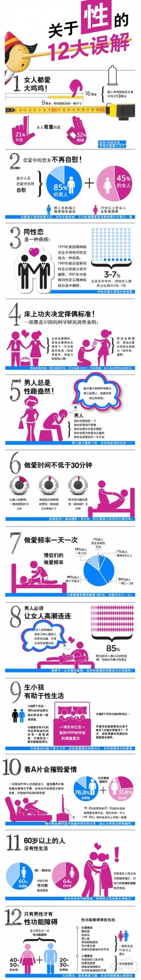 一张数据图盘点中国人对性爱的12大误解