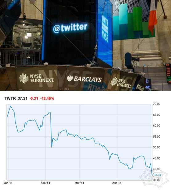 Twitter的股票下跌到新低 用户增长令人失望