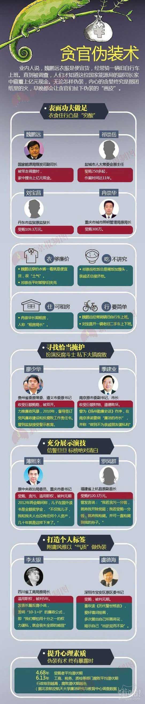 不要以为骑破自行车上班的人的就是穷逼:贪官骑旧自行车上班 家藏上亿现金