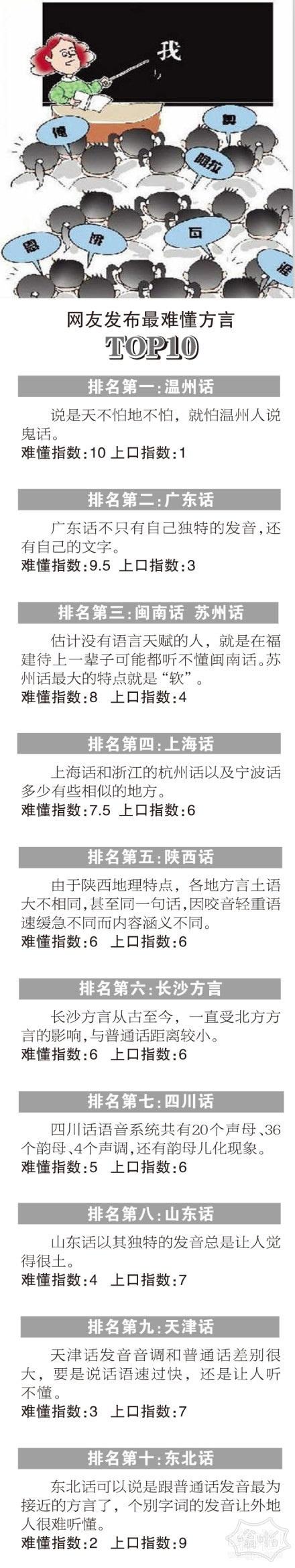 """十大最难懂方言""""走红 温州话居榜首"""
