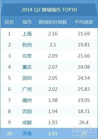 中国十大堵城 上海杭州北京前三