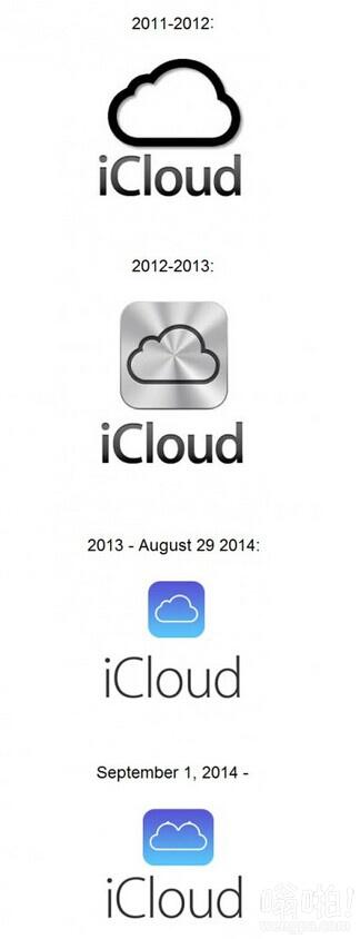 苹果iCloud logo演变