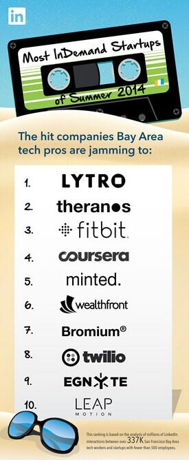 2014年最令人向往的硅谷10大初创企业 Lytro居首