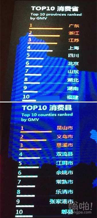 """双11败家地区排行榜 充分体现了""""江浙沪包邮""""这一理念"""