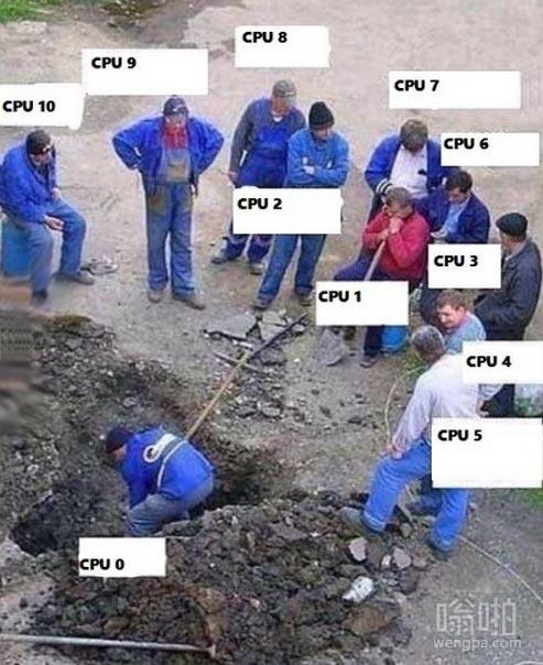 一张图显示你现在的电脑cpu所剩的百分比