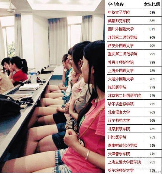 传说最容易找到女朋友的大学 中华女子大学居榜首