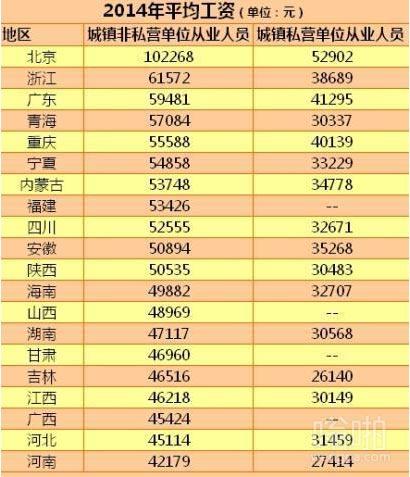 全国年平均工资出炉 北京最高超10万元