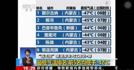 你那里冷吗?全国最低气温排名 内蒙古已经零下47度