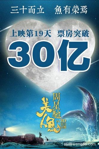 《美人鱼》上映19天票房破30亿 再创纪录