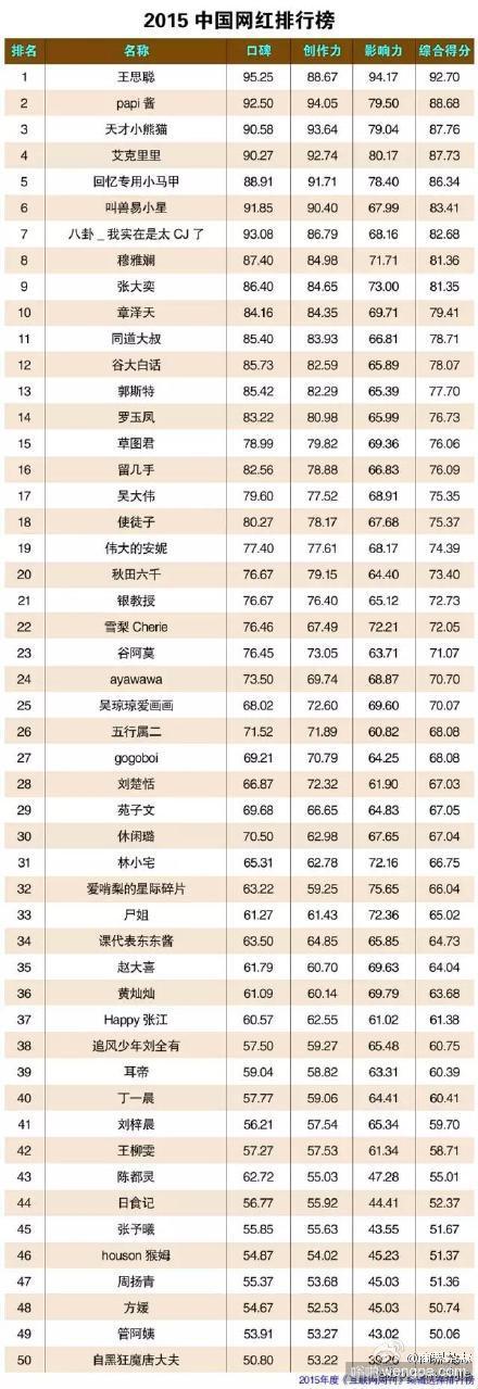 2015网红排行榜 2015网红排行榜图片 王思聪居首