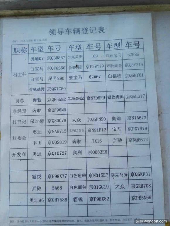 村领导车辆登记表
