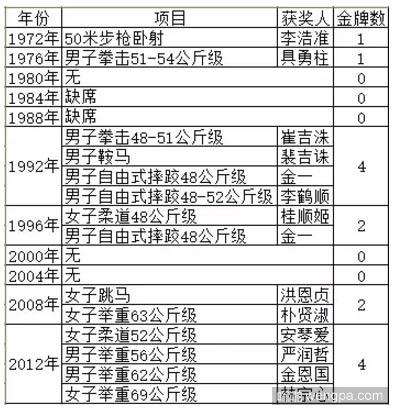 朝鲜参加历届奥运会所得金牌清单