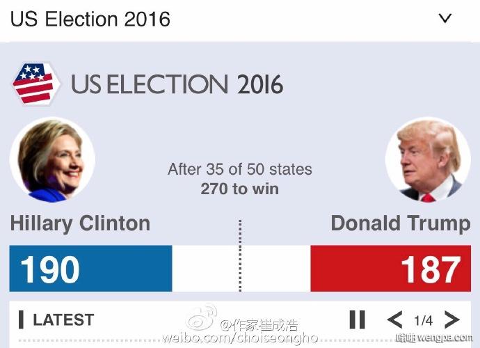好紧张啊,投完35个州,还是不分胜负。要是朝鲜,几年前就知道了。美帝落后啊!